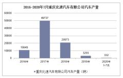 2020年1-7月重庆比速汽车有限公司汽车产销量情况统计