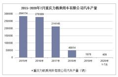 2020年1-7月重庆力帆乘用车有限公司汽车产销量情况统计