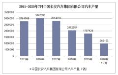 2020年1-7月中国长安汽车集团有限公司汽车产销量情况统计