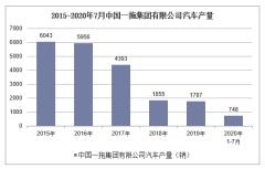 2020年1-7月中国一拖集团有限公司汽车产销量情况统计