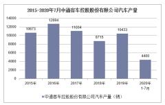 2020年1-7月中通客车控股股份有限公司汽车产销量情况统计