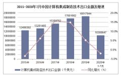 2020年1-7月中国计算机集成制造技术出口金额统计分析