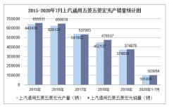 2020年1-7月上汽通用五菱五菱宏光产销量情况统计分析