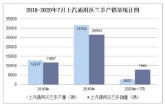 2020年1-7月上汽通用沃兰多产销量情况统计分析