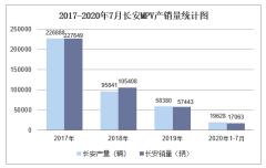 2020年7月长安MPV产销量及分车型产销结构统计