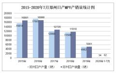 2020年7月郑州日产MPV产销量及分车型产销结构统计