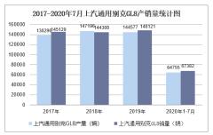 2020年1-7月上汽通用别克GL8产销量情况统计分析
