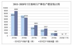 2020年1-7月郑州日产帅客产销量情况统计分析