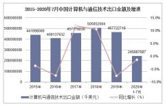 2020年1-7月中国计算机与通信技术出口金额统计分析