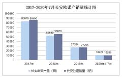 2020年1-7月长安欧诺产销量情况统计分析