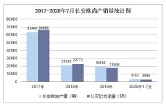 2020年1-7月长安欧尚产销量情况统计分析