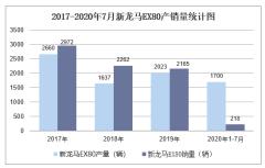 2020年1-7月新龙马EX80产销量情况统计分析