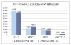 2020年1-7月长安欧尚A800产销量情况统计分析
