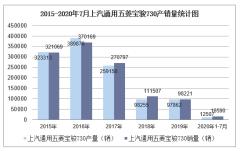 2020年1-7月上汽通用五菱宝骏730产销量情况统计分析
