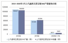 2020年1-7月上汽通用五菱宝骏360产销量情况统计分析