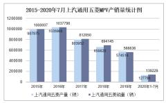 2020年7月上汽通用五菱MPV产销量及分车型产销结构统计