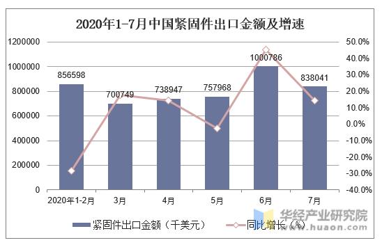 2020年1-7月中國緊固件出口金額及增速