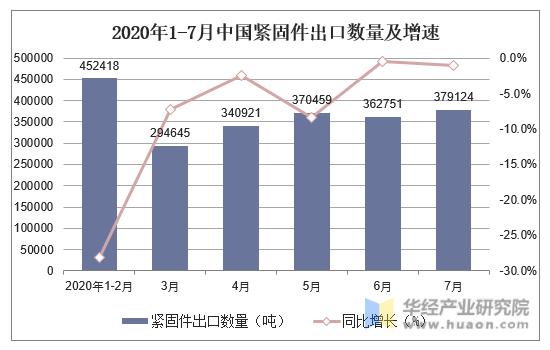 2020年1-7月中國緊固件出口數量及增速
