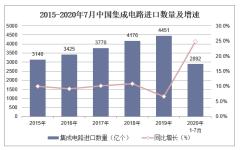 2020年1-7月中国集成电路进口数量、进口金额及进口均价统计