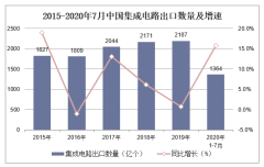 2020年1-7月中国集成电路出口数量、出口金额及出口均价统计