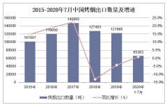 2020年1-7月中国烤烟出口数量、出口金额及出口均价统计