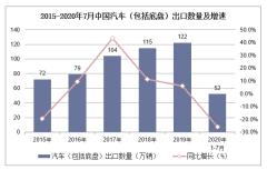 2020年1-7月中国汽车(包括底盘)出口数量、出口金额及出口均价统计