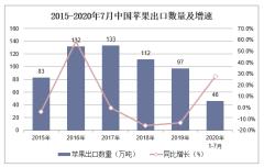 2020年1-7月中国苹果出口数量、出口金额及出口均价统计