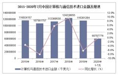 2020年1-7月中国计算机与通信技术进口金额统计分析
