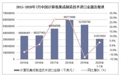 2020年1-7月中国计算机集成制造技术进口金额统计分析