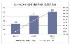2020年1-7月中国猪肉进口数量、进口金额及进口均价统计