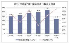 2020年1-7月中国纸浆进口数量、进口金额及进口均价统计