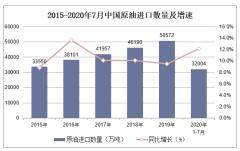 2020年1-7月中国原油进口数量、进口金额及进口均价统计