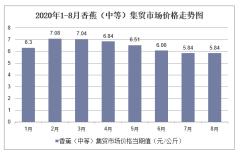 2020年1-8月香蕉(中等)集贸市场价格走势及增速分析