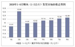 2020年1-8月鲢鱼(1-2公斤)集贸市场价格走势及增速分析