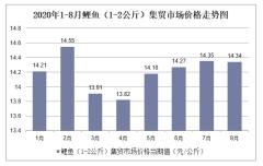 2020年1-8月鲤鱼(1-2公斤)集贸市场价格走势及增速分析