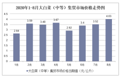 2020年1-8月大白菜(中等)集贸市场价格走势及增速分析