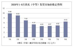 2020年1-8月黄瓜(中等)集贸市场价格走势及增速分析