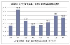 2020年1-8月红富士苹果(中等)集贸市场价格走势及增速分析