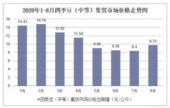 2020年1-8月四季豆(中等)集贸市场价格走势及增速分析