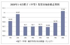2020年1-8月橙子(中等)集贸市场价格走势及增速分析