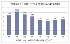 2020年1-8月菜椒(中等)集贸市场价格走势及增速分析