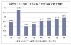 2020年1-8月带鱼(1-2公斤)集贸市场价格走势及增速分析