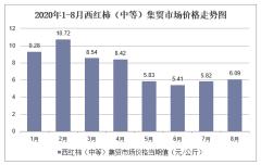 2020年1-8月西红柿(中等)集贸市场价格走势及增速分析