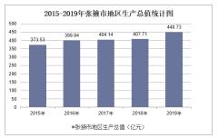 2015-2019年张掖市地区生产总值、产业结构及人均GDP统计