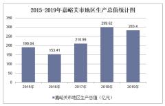 2015-2019年嘉峪关市地区生产总值、产业结构及人均GDP统计