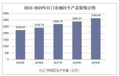 2015-2019年江门市地区生产总值、产业结构及人均GDP统计