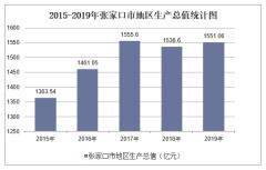 2015-2019年张家口市地区生产总值、产业结构及人均GDP统计