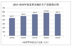 2015-2019年张家界市地区生产总值、产业结构及人均GDP统计