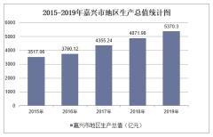 2015-2019年嘉兴市地区生产总值、产业结构及人均GDP统计