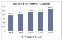2015-2019年焦作市地区生产总值、产业结构及人均GDP统计